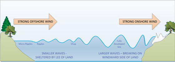 Offshore winds image
