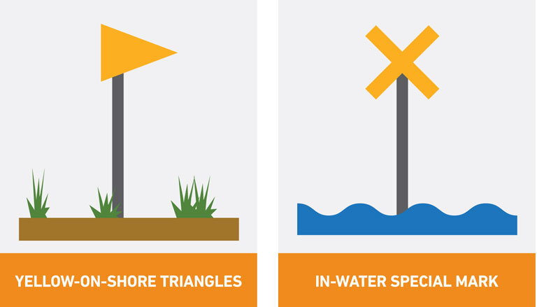 Diagram of marine national park or sanctuary boundary markers - a yellow triangle and a yellow cross