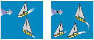 Diagram of sailing vessel approaching each other