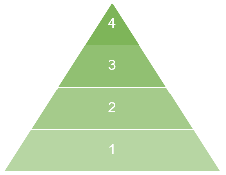 Enforcement pyramid diagram