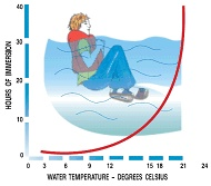 Graph showing that an average adult could not expect to survive more than three hours of immersion in midwinter in Victorian waters