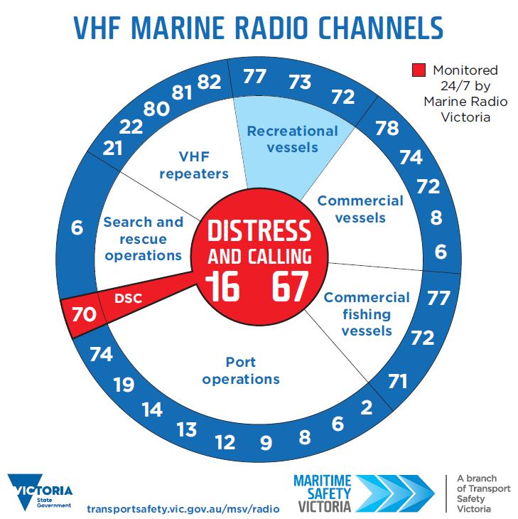 Graphical illustration of marine radio channels