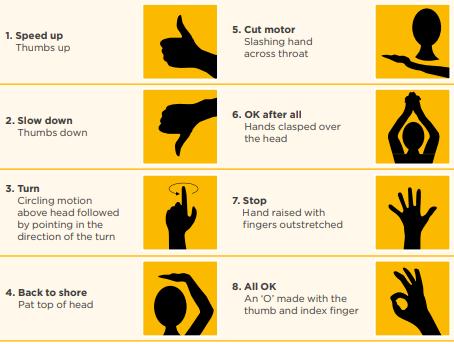 Graphics of hand signals